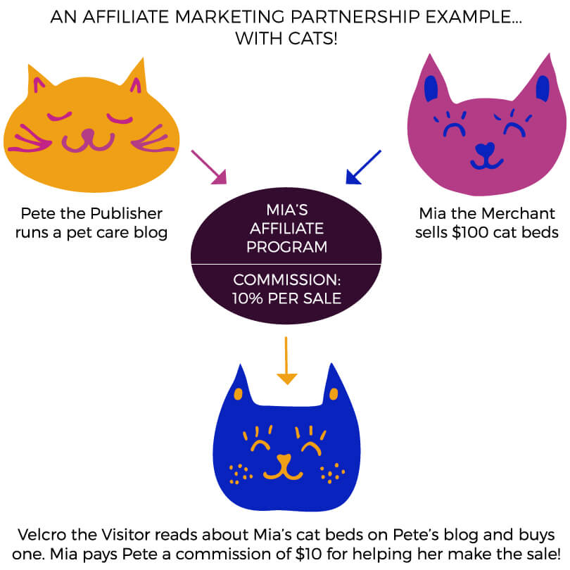 Here's How Affiliate Marketing Works for Bloggers